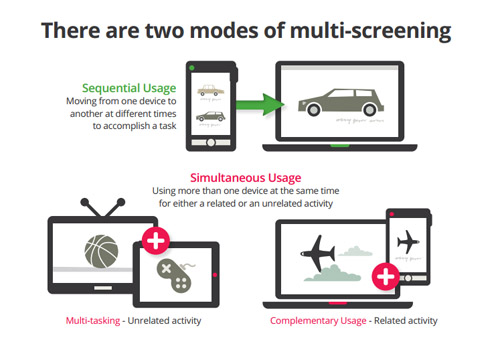 multiscreening