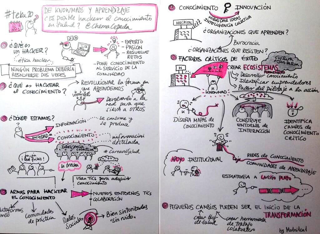 sketchnote monica teku
