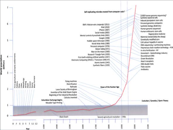 crecimiento exponencial tecnología