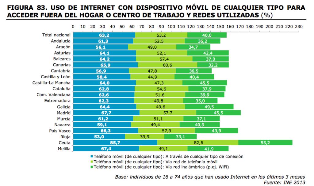 Fuente Informe anual de la sociedad en red 2013