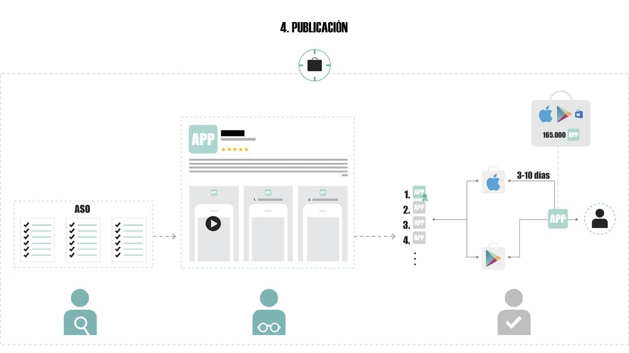 infografia publicacion