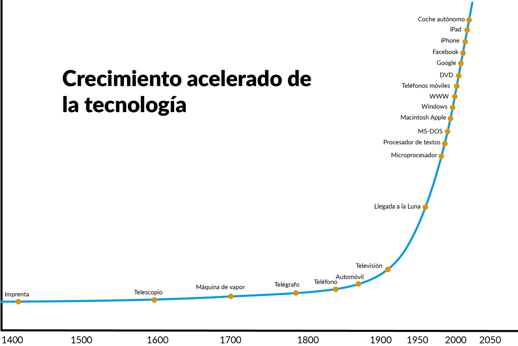 grafico innovación exponencial