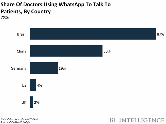 doctors whatsapp
