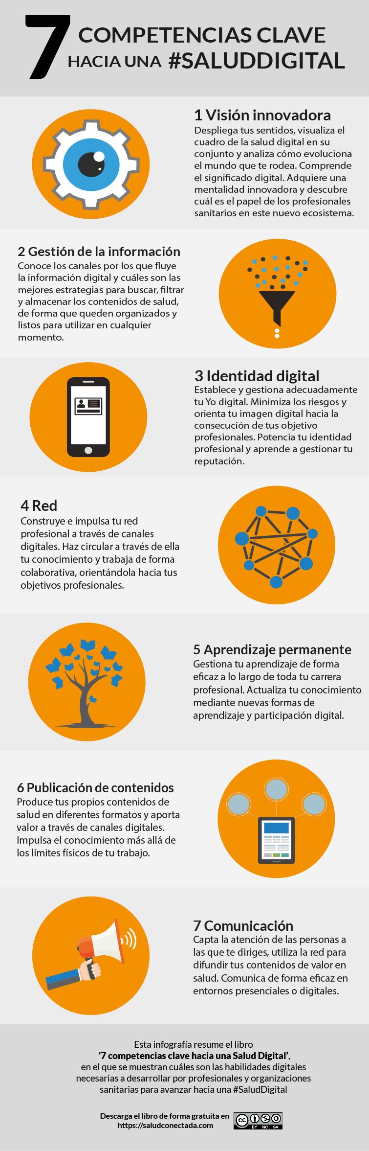 Infografia salud digital
