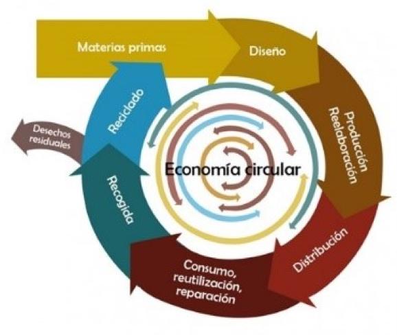 La Economía Circular en la Salud Conectada
