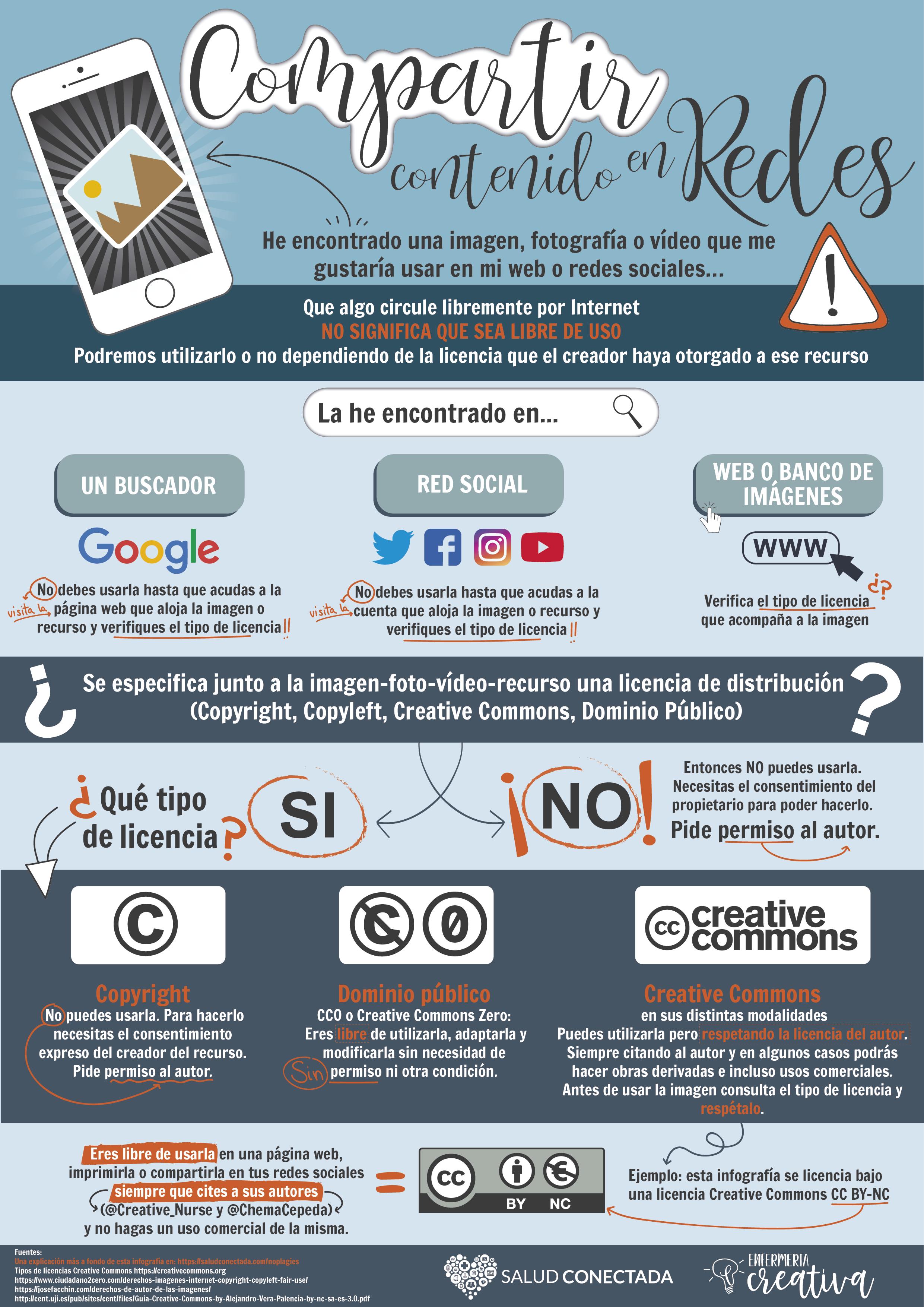 infografia sobre el uso de imagenes y licencias